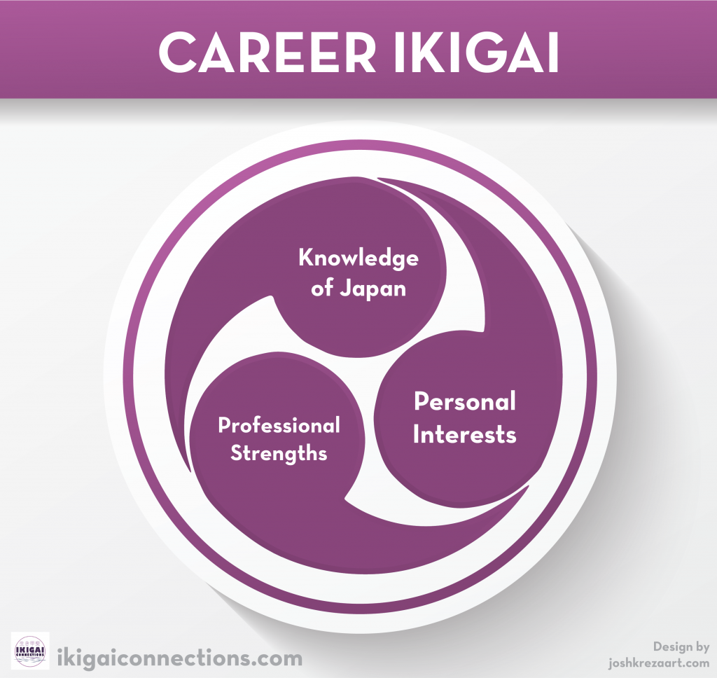 A chart which explains career ikigai is made of three things: Knowledge of Japan, Profesisonal Strengths, Personal Interests